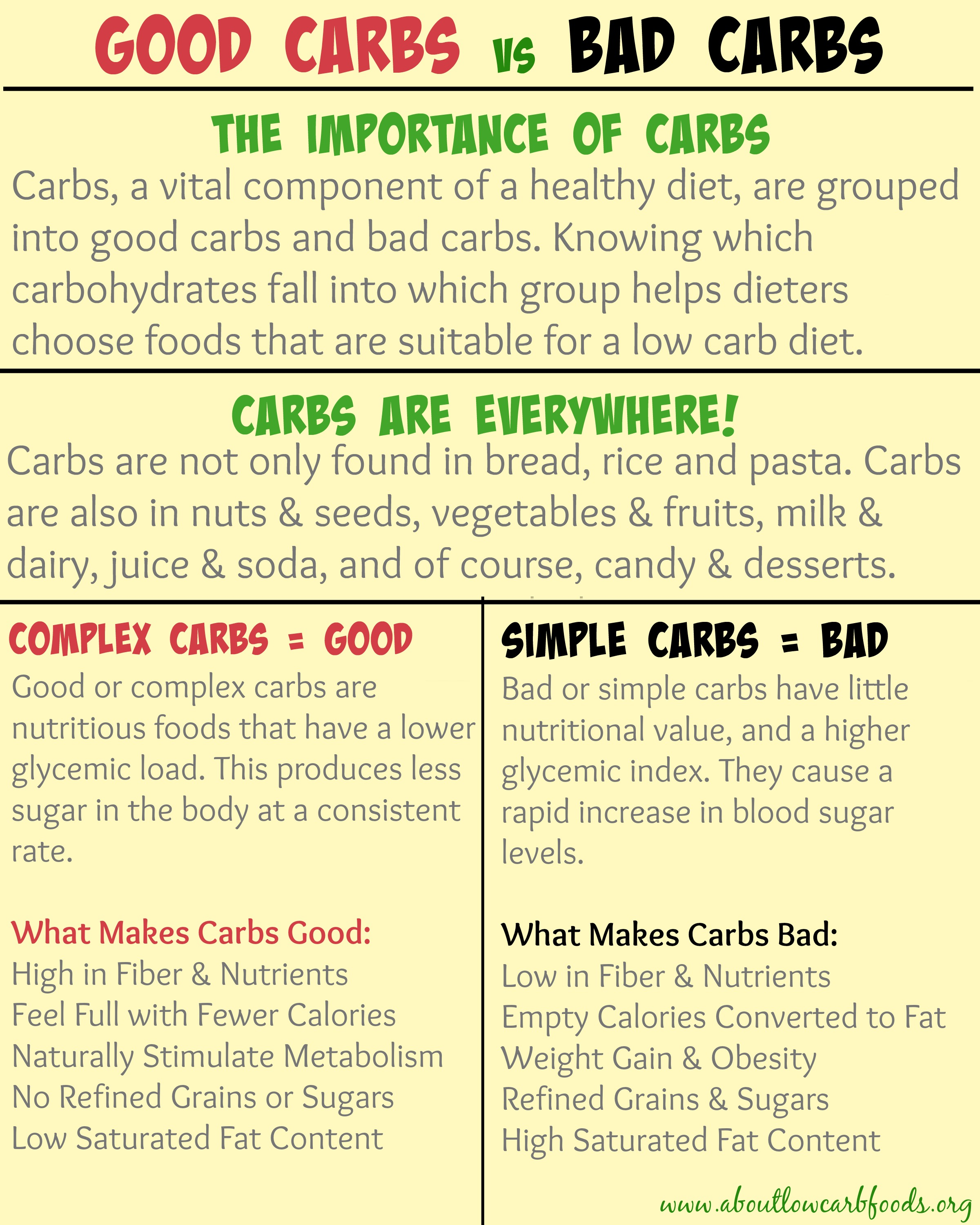 Low Complex Carbs Food List
