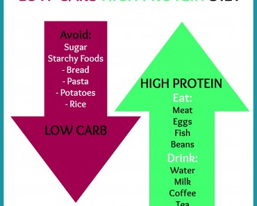 Does a low carb high protein diet work