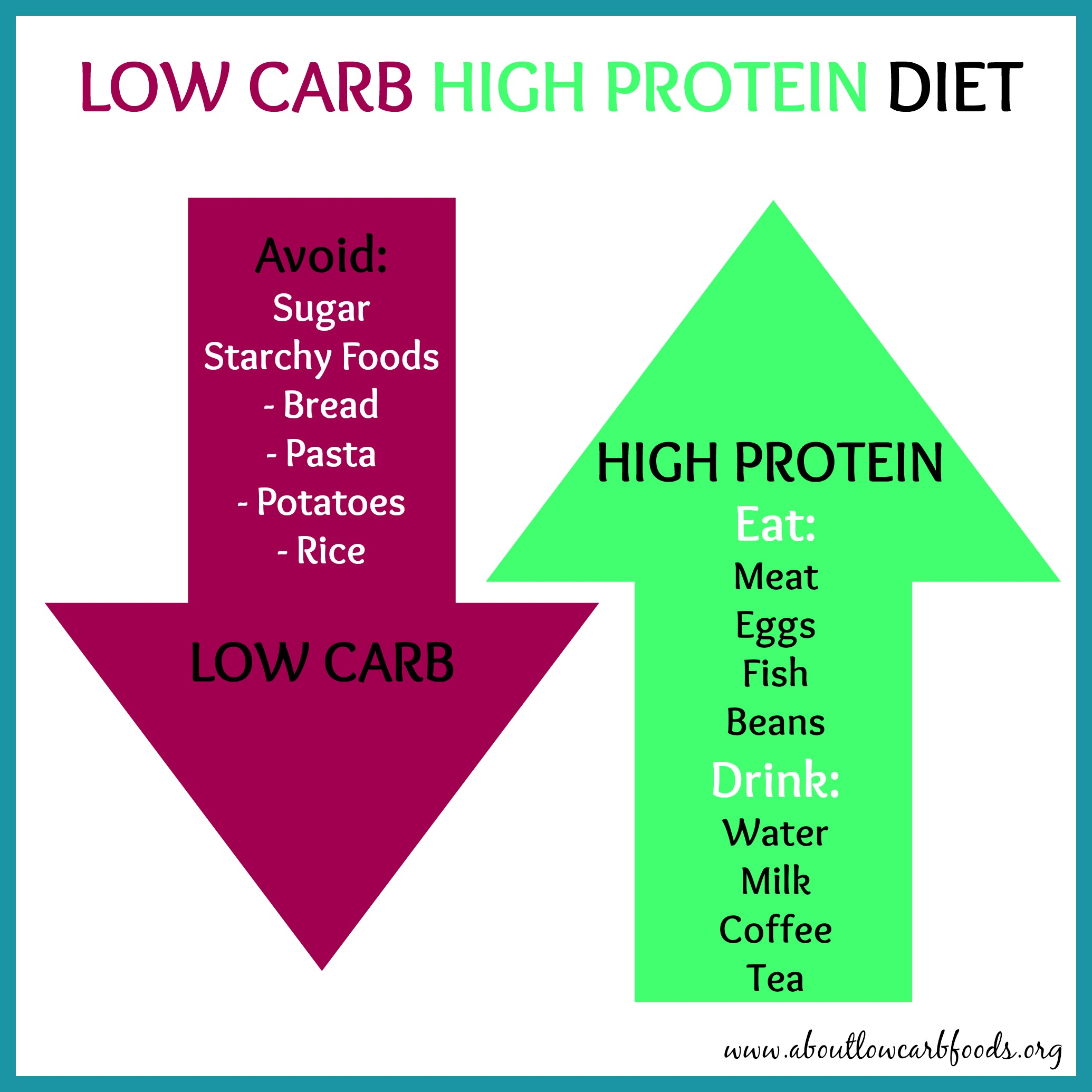 Low Fat And Low Carb Foods High Protein