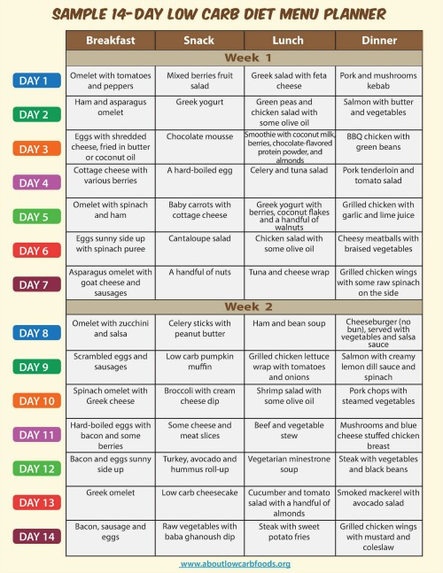 Sample Low Carb Diet Menu