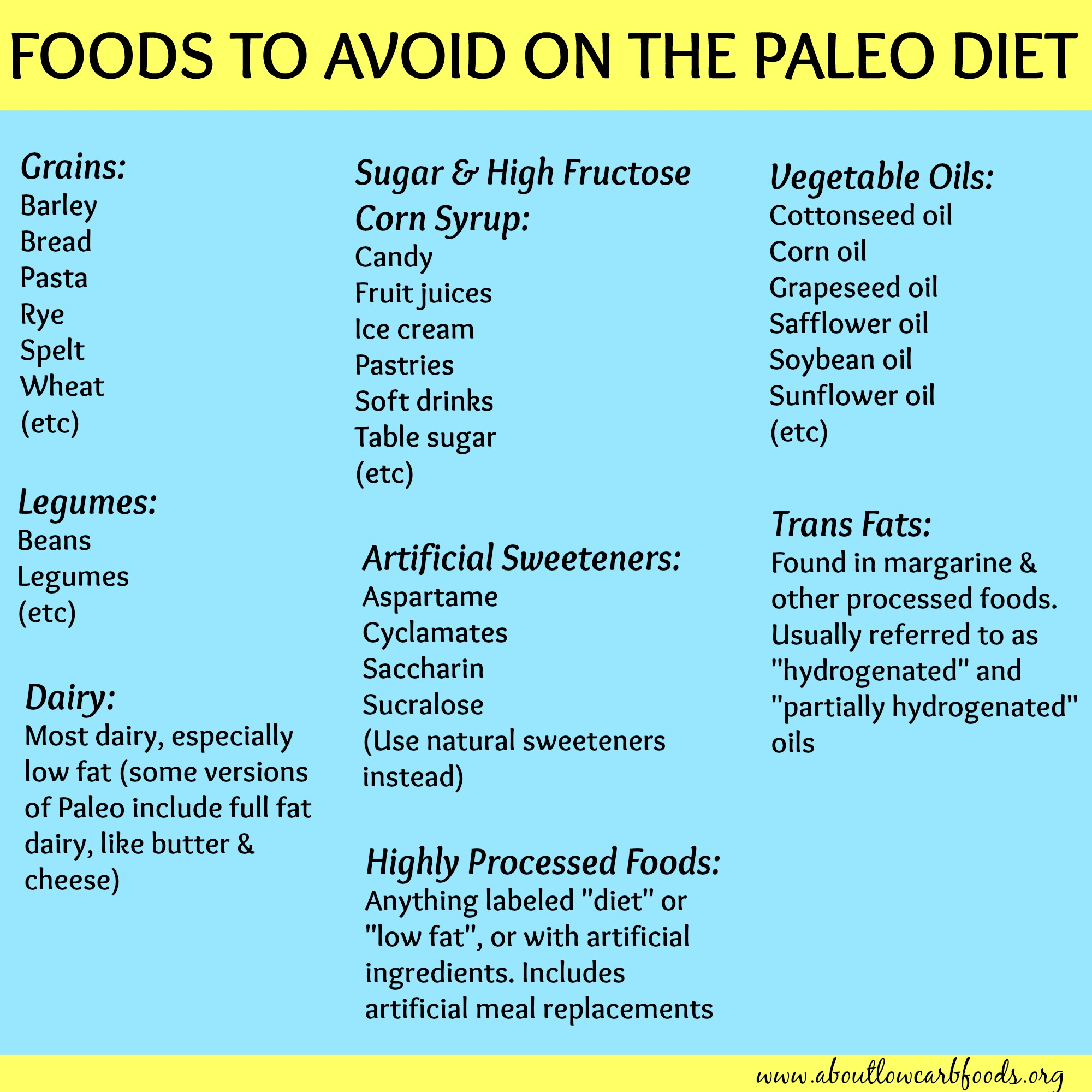 Paleo Food List Eat Eat In Moderation Avoid